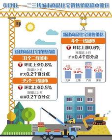4月份,70个大中城市有67城新房价格环比上涨——珍惜调控成果警惕炒作现象4月份,一二三线城市商品住宅销售价格稳中略升.