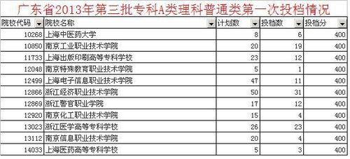 上海有哪些大学分配工作 大学教育