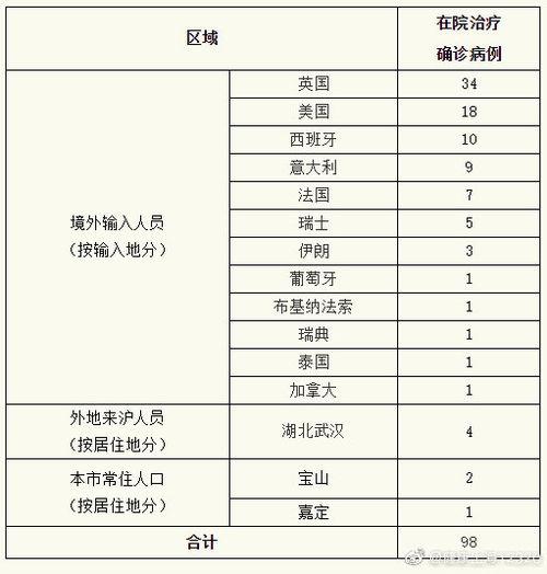 上海24日新增境外输入新冠肺炎确诊病例19例