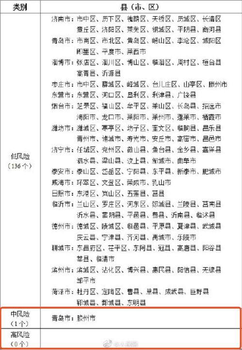 △山东省新冠肺炎疫情分区分级表