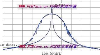 钟形曲线解析式?
