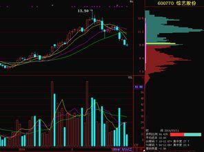 股票分析用行业还是概念