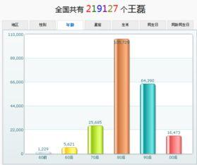 中国有多少人叫王磊