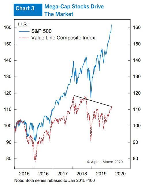1999年-2000年股票市场发生了什么?