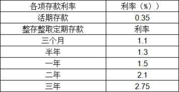 农行定期存款利息(银行定期存款利息是怎么算的)