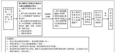 商业贷款转公积金贷款条件(什么时候有商业贷款转)