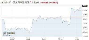 中国数据提振澳元触及两个月新高,风险偏好升温施压于美元