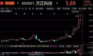 360的股票怎么样?