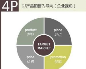 4p营销方案案例