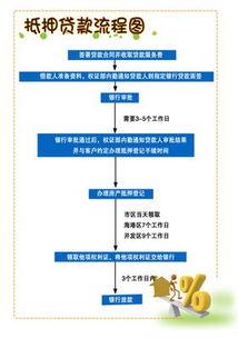房贷流程和手续(中国银行个人房屋抵押)