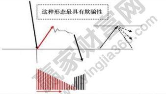 股票讲时间角度的分析方法