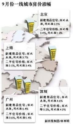 京沪穗连续3月价格持平;国家统计局称,房价过快上涨势头得到明显遏制同比涨幅最高达8.5%昨日,国家统计局发布9月份70个大中城市住宅销售价格变动情况.