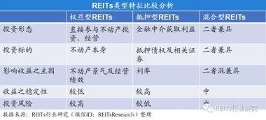中国reits基金有哪些(房地产信托50强有哪些???)
