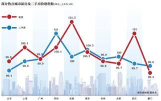 10月半数大中城市二手房价格环比回落