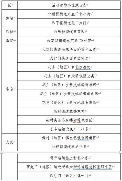 6月17日0时至24时,北京市新增新冠肺炎确诊病例21例,病例活动过的小区或场所具体信息如下:6月18日0时至24时,北京市新增新冠肺炎确诊病例25例,病例活动过的小区或场所具体信息如下:以上确诊病例均已送至定点医院进行治疗.