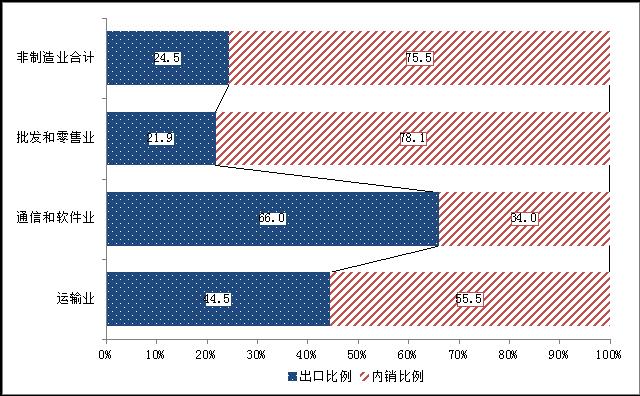 日本非制造业对华投资