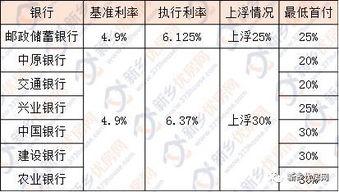 """019年贷款利率是多少(2019年3月份黄石)"""""""