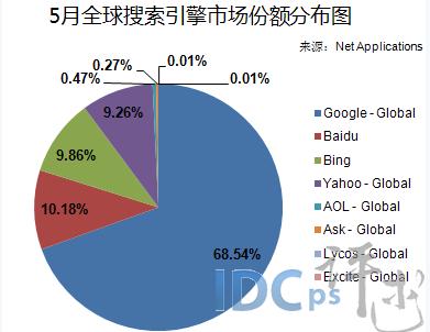 搜索引擎市场份额(国内crm系统排名)_1659人推荐