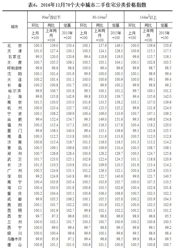 国家统计局还公布了70个大中城市新建住宅价格指数、二手住宅价格指数、新建商品住宅分类价格指数、二手住宅分类价格指数.