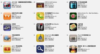 苹果appstore应用显示为人民币价格