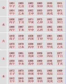 出生年份与五行对照表(如何查五行是什么命)