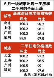 6月70个大中城市中,房价环比上涨的城市增加了3倍,达25个,房价环比增幅8个月来首次转正.