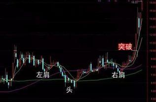 如何判断股价突破前高是真突破还是假突破呢?