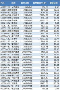 定向增发股票会计分录