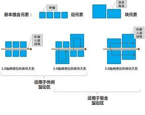 商业项目选址案例分析