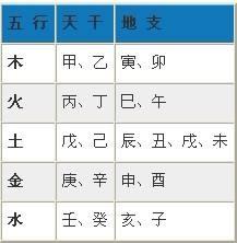 阴阳天干地支与五行对照表,生辰八字分析测算五行缺什么查询表分析(