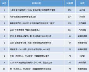 责:中国教育报刊社舆情监测平台显示,24小时(6月10日上午10时至6月11日上午10时)内网络转载量排名前十的教育热点新闻如下: