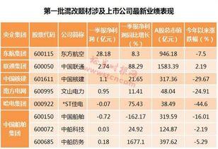 有谁知道石化油服股票以前最高多少票价,最低多少票价?