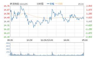 铁龙物流股票历史最高价格是多少?