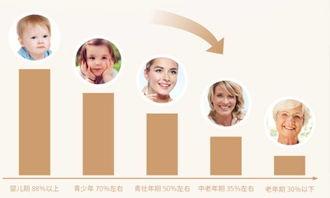皮肤衰老的原因-胶原蛋白补得好,年纪再大都不显老