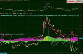 股票大盘强弱分析