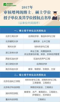 2017年新增博士硕士学位授予单位及其授权点名单公布