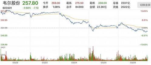 韦尔股份禁售解禁是什么意思,对股价有什么影响?