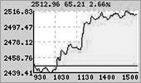 发生旱灾时哪些股票价升