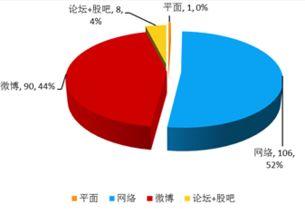投资分析中国远洋股票