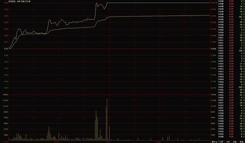 股票二板是什么意思?