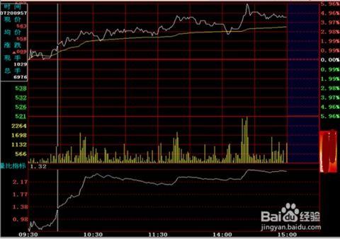 股票日内交易T+0的操作技巧和要领有哪些?