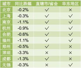 一线城市房价回归去年,现在是买房好时机么看上海链家首席市场分析师怎么说