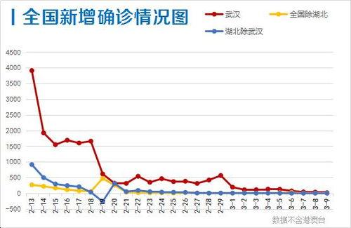 此外,香港新增确诊1例,全国有30省区市零新增。