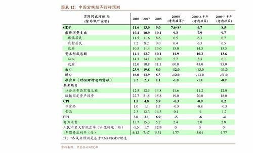 公司股票价格分析