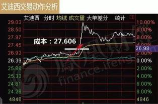 抄股高手进 我们单位九几年发行的股票当时我们买的是一块钱,请问现在是多钱?我看不懂股票曲线