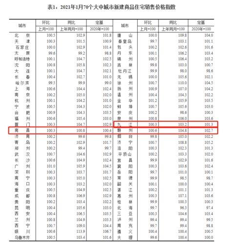 2021年1月南昌新房二手房房价都涨了70城房价指数发布