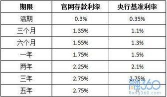 2011年银行存款利率表(2011年的利率表)