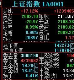 怎样能看出哪些股票会涨