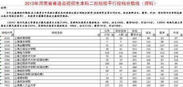 云南分数较低的二本大学有哪些 自学考试