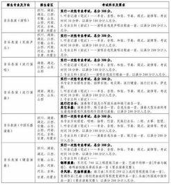 云南艺术学院2019年普通本科招生简章 12.18最新发布